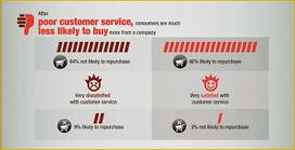 Les leaders en Expérience Client (CX) ont des clients plus fidèles ... | The New Customer Experience | Scoop.it