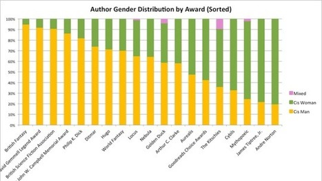 These Charts Show Just How Bad The Problem of Gender Bias in Science Fiction Awards Really Is | Adventures in Science Fiction | Scoop.it