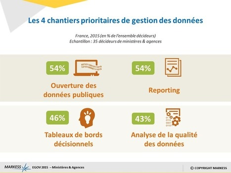 La transformation numérique de l'État passera par une meilleure maîtrise des données - MARKESS News   Veille Open Data France   Scoop.it