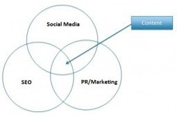 100 Content Marketing Statistics for 2012 and 2013 | Consumer Psychology and Digital Content Marketing | Scoop.it