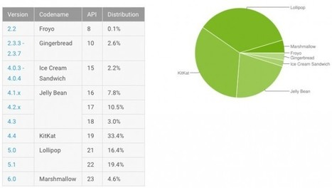 Android Marshmallow doubles its market share in a month | Mobile Technology | Scoop.it