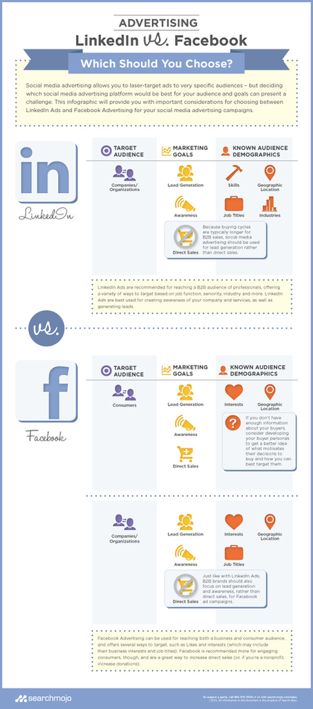 Thinking of Social Media Ads? How to Choose Between Facebook and LinkedIn [Infographic] | Beyond Marketing | Scoop.it