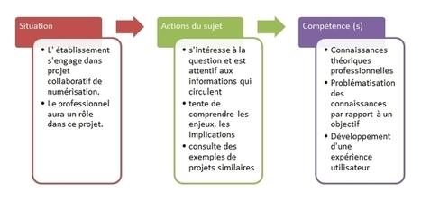 Co-construire, partager, apprendre ensemble   Bulletin des bibliothèques de France   Formation pour adultes, apprentissage et pédagogie   Scoop.it