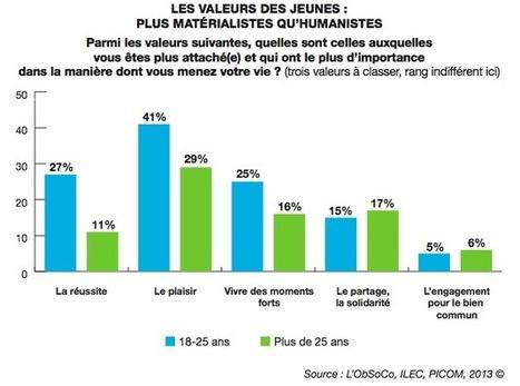 En France, les jeunes partagent-ils plus que les autres ? | etudes et recherches marketing | Scoop.it