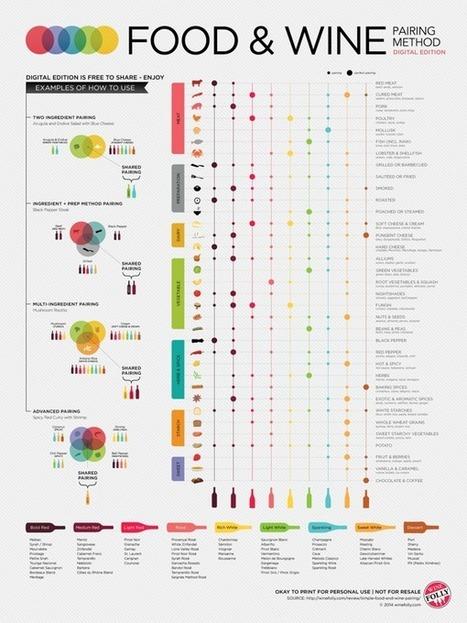 Food & Wine PairingMethod - Cool Infographic | Pull a Cork! | Scoop.it