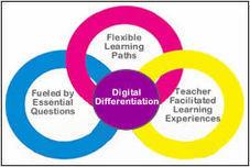 Digital Differentiation « Web 2.0 for ESL   inspiring   Scoop.it