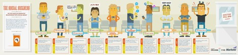 Social Media Addiction & Personality Types [Infographic] | Politically Incorrect | Scoop.it