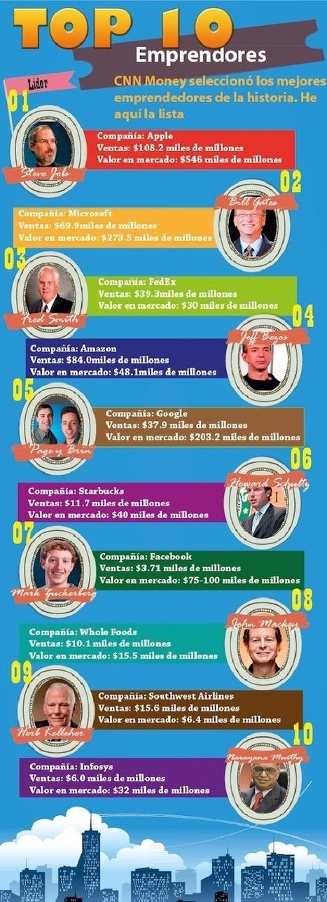 Ranking mejores emprendedores | EmprendePymes | INICIATIVA EMPRENDEDORA | Scoop.it