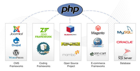 PHP Development Services : Reasons Why they are Increasingly Sought-After | PHP Development Company | Scoop.it