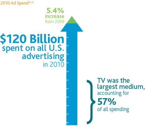 Twitter users like their TV sites, finds Nielsen - Lost Remote   The Future of Social TV   Scoop.it