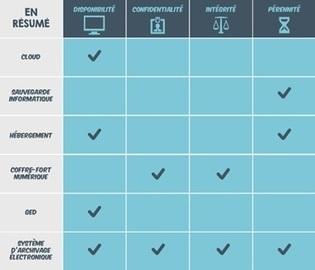 Cloud, coffre-fort numérique, archivage électronique : qui fait quoi ? - Global Security Mag | Coffres-forts virtuels et numériques | Scoop.it