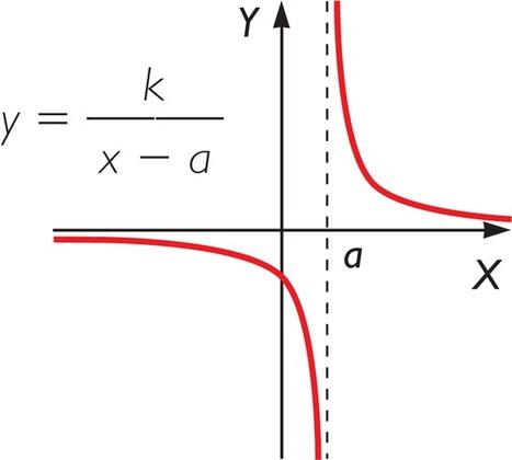 Gráfico: y = k / ( x - a ) en Kalipedia.com | Funciones de variable real | Scoop.it