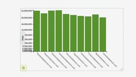 Hadoop Tutorial - Getting Started with Datameer | Big Data Analytics | Bazaar | Scoop.it