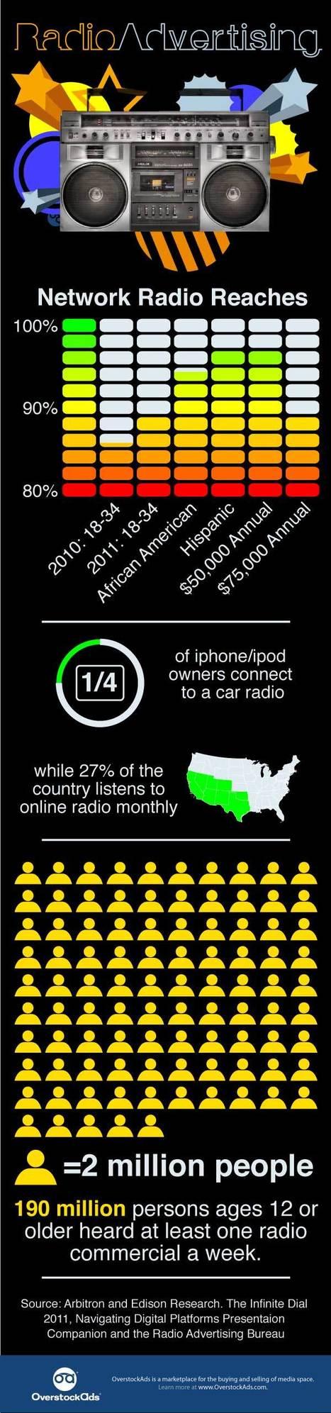 The Power of Radio Advertising | OverstockAds Blog | Radio 2.0 (En & Fr) | Scoop.it