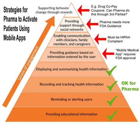 Can Pharma Develop Mobile Apps Likely to be Useful in Engaging Patients? | Digital pharma | Scoop.it