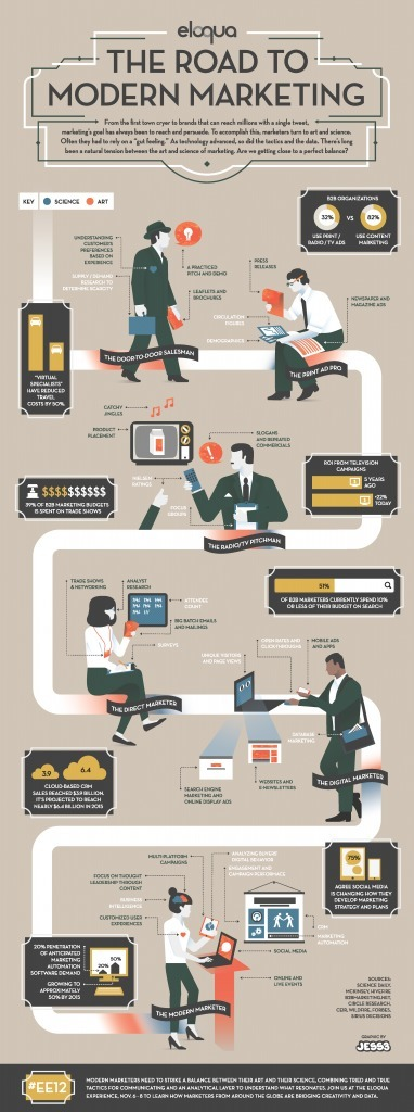 Is Internet Marketing Art, Science, Both? [infographic] | Surviving Social Chaos | Scoop.it