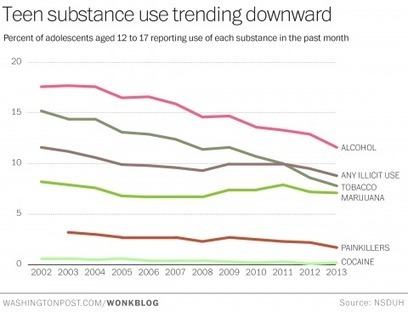Teen drug and alcohol use continues to fall, new federal data show | East Coast Limousine Service | Scoop.it