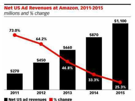 Amazon On Course To Make $805 Million In Ad Revenue This Year (AMZN) | Digital Media Business Ideas | Scoop.it