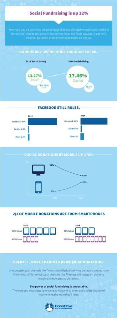 Infographic: Social Fundraising is up 32%. - DonorDrive | Social Media Marketing For Non Profits | Scoop.it