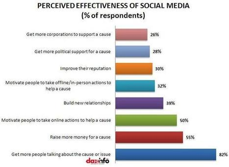 Social Media Users Support Social Good [Study] | Social Media and Non-Profit | Scoop.it