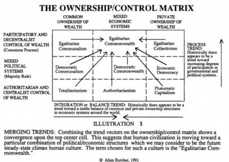 Ownership Control Matrix - P2P Foundation | P2P Foundation Wiki Updates | Scoop.it