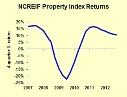Commercial Real Estate Forecast Update: 2013-2014 - Forbes | Commercial Real Estate New York City | Scoop.it