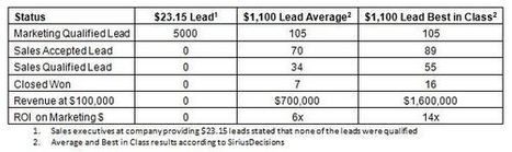 The Dangers of Using Cost per Lead as a Metric to Measure Marketing | Beyond Marketing | Scoop.it