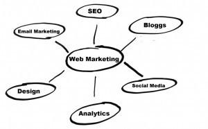 C'est quoi le webmarketing ? | Gestion des entreprises, PME, ETI et TPE | Scoop.it