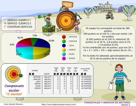 didactmaticprimaria | Educació amb TICs | Scoop.it