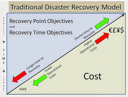 Marko Krstic – Google+ - SQL Server recovery models SQL Server comes with three… | SQL data recovery | Scoop.it