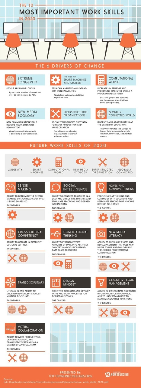 Infographic:  The 10 Most Important Work Skills in 2020 | Careers & Self-Aware Strength | Scoop.it