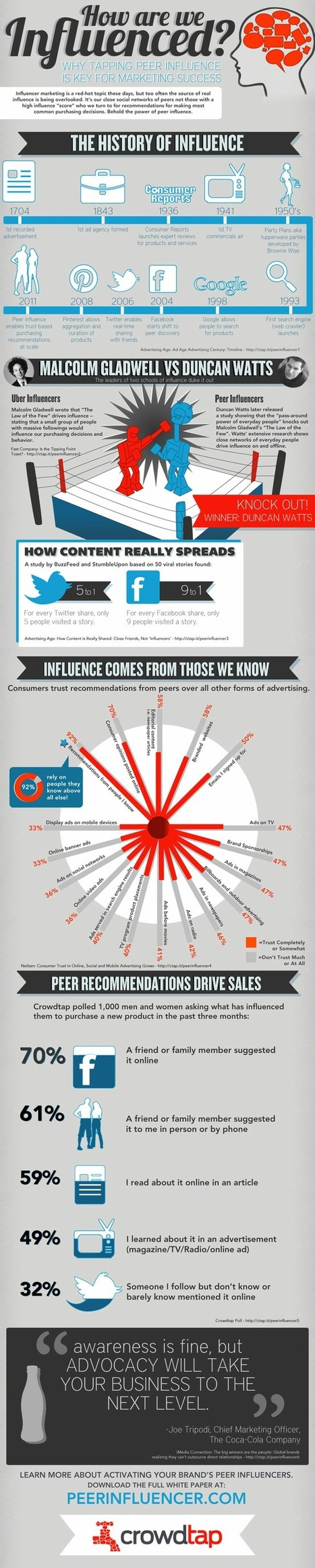 Who Are the Real Influencers? [Infographic] | social media and curation | Scoop.it