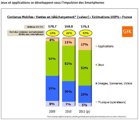 France : les smartphones appelés à réaliser de grandes choses - ITespresso.fr   E-Tourisme Mobile   Scoop.it