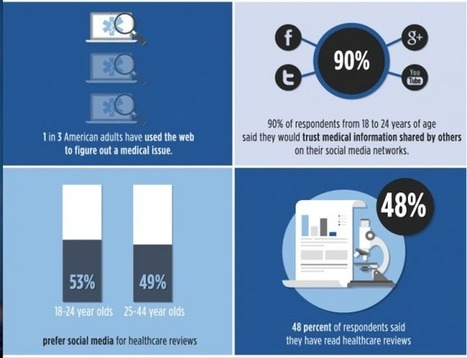 Why Healthcare is Failing Social Media [Infographic] | Digital Media & Science | Scoop.it