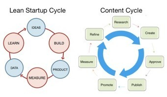 Leaner, More Effective Content Marketing in 6 Steps | B2B Content Strategy | Scoop.it
