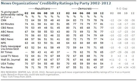 Further Decline in Credibility Ratings for Most News Organizations | Media Education e Credibilità | Scoop.it
