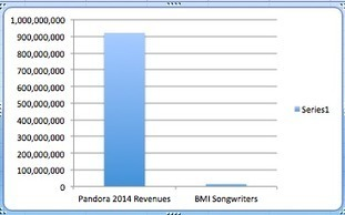 Smells Like Teen Enron: Pandora Sues Songwriters Again. Why? | Kill The Record Industry | Scoop.it