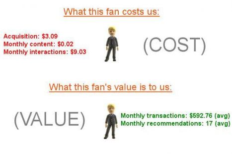 Do You Know How to Evaluate Your Facebook fan/like/follower value. | Curation, Social Business and Beyond | Scoop.it