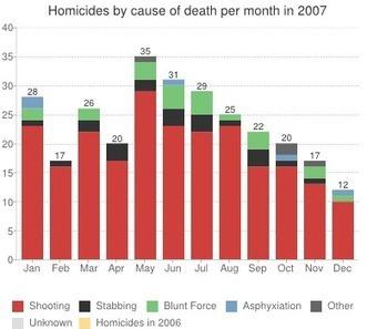 Baltimore Homicides - baltimoresun.com | Visualiser ses données, décider clairement | Scoop.it