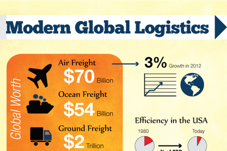31 Good Logistics Slogans and Taglines | Supply Chain | Scoop.it