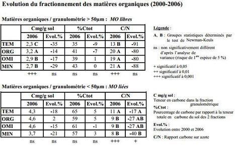 Fractionnement des matières organiques : impact des pratiques culturales sur la vie du sol | Les fractions de la MO | Scoop.it