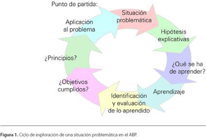 Problem Based Learning | Las TIC y la Educación | Scoop.it