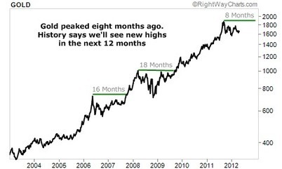 Stop Worrying About Gold… We'll See New Highs within 12 Months | Gold and What Moves it. | Scoop.it