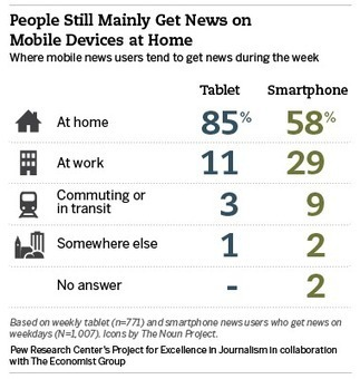 Pew: After email, getting news is the most popular activity on smartphones, tablets | Poynter. | Giornalismo Digitale | Scoop.it