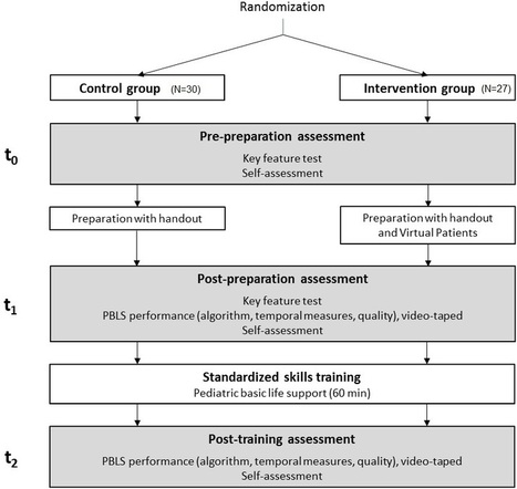 """Improving Pediatric Basic Life Support Performance Through Blended Learning With Web-Based Virtual Patients: Randomized Controlled Trial   Les Nouvelles """"e-frontées""""   Scoop.it"""