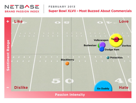Harbowl? More Like Social Media Super Bowl | Business 2 Community | Digital-News on Scoop.it today | Scoop.it