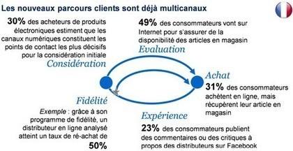 McKinsey analyse le parcours d'achat multicanal du consommateur - Offremedia   Booster ses ventes   Scoop.it