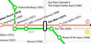 Awesome Subway-Style Map to Some of the Best Movies Ever Made - First Showing | Stuff About Movies | Scoop.it