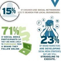 Social Media Facts | Visual.ly | www.Facebook.com.Retro.Social.Media | Scoop.it