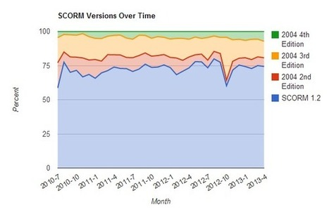 Why SCORM 2004 failed & what that means for Tin Can | Learning Technology, Pedagogy and Research | Scoop.it